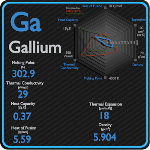 Gallium-melting-point-conductivity-thermal-properties