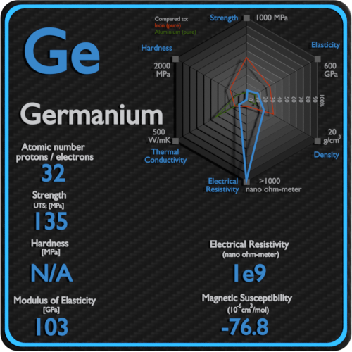 Germanium-electrical-resistivity-magnetic-susceptibility