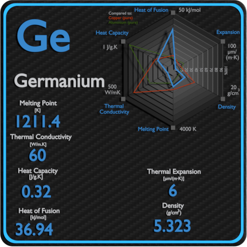 Germanium-melting-point-conductivity-thermal-properties