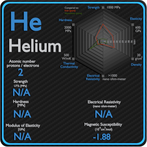 Helium-electrical-resistivity-magnetic-susceptibility
