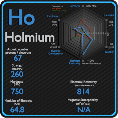 Holmium-electrical-resistivity-magnetic-susceptibility
