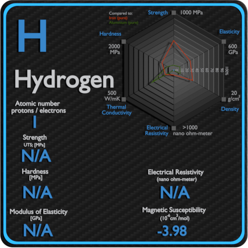 Hydrogen-electrical-resistivity-magnetic-susceptibility