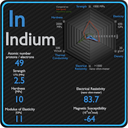 Indium-electrical-resistivity-magnetic-susceptibility