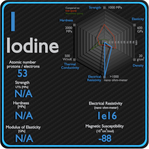 Iodine-electrical-resistivity-magnetic-susceptibility