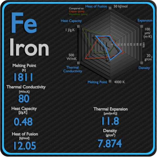 Iron-melting-point-conductivity-thermal-properties