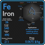 Iron - Properties - Price - Applications - Production