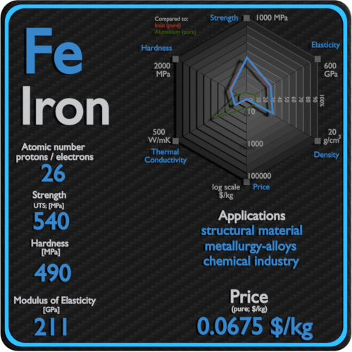 Iron-properties-price-application-production