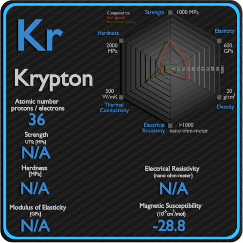 Krypton-electrical-resistivity-magnetic-susceptibility