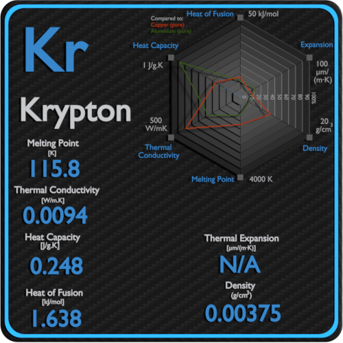 Krypton-melting-point-conductivity-thermal-properties