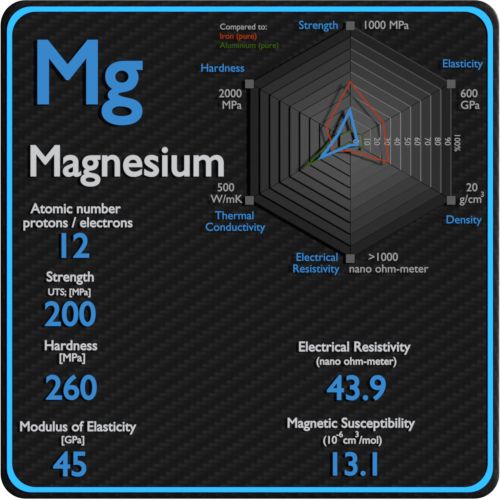 Magnesium-electrical-resistivity-magnetic-susceptibility