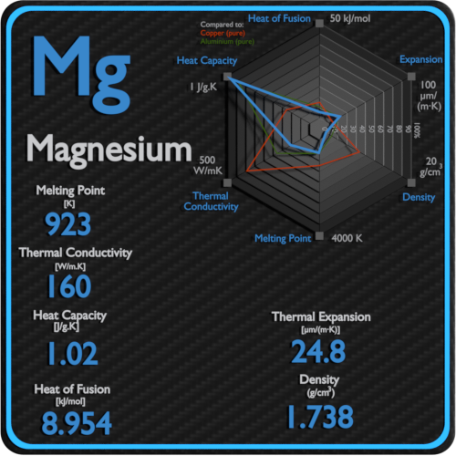 Magnesium-melting-point-conductivity-thermal-properties