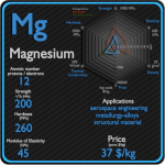 Magnesium - Properties - Price - Applications - Production
