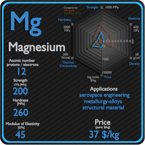 Magnesium-properties-price-application-production