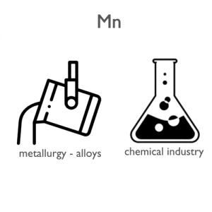 Manganese-applications