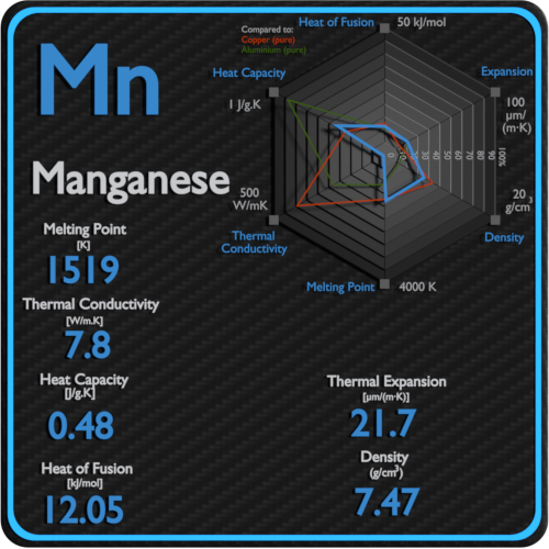 Manganese-melting-point-conductivity-thermal-properties