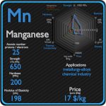 Manganese - Properties - Price - Applications - Production