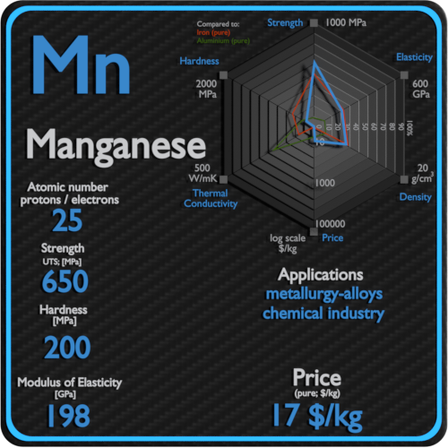 Manganese-properties-price-application-production