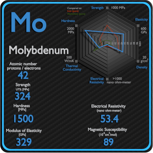Molybdenum-electrical-resistivity-magnetic-susceptibility