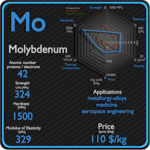 Molybdenum-properties-price-application-production