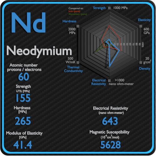 Neodymium-electrical-resistivity-magnetic-susceptibility