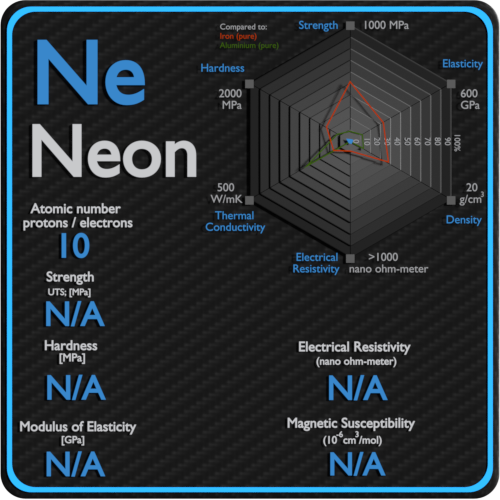 Neon-electrical-resistivity-magnetic-susceptibility