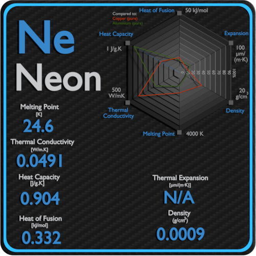Neon-melting-point-conductivity-thermal-properties