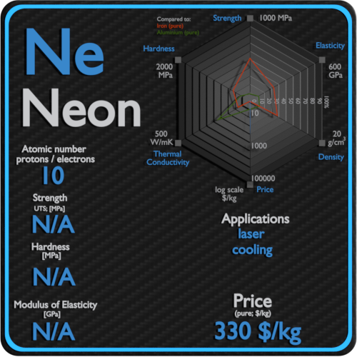 Neon-properties-price-application-production
