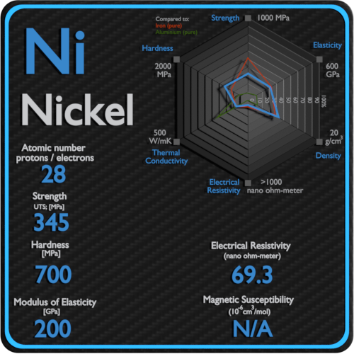 Nickel-electrical-resistivity-magnetic-susceptibility