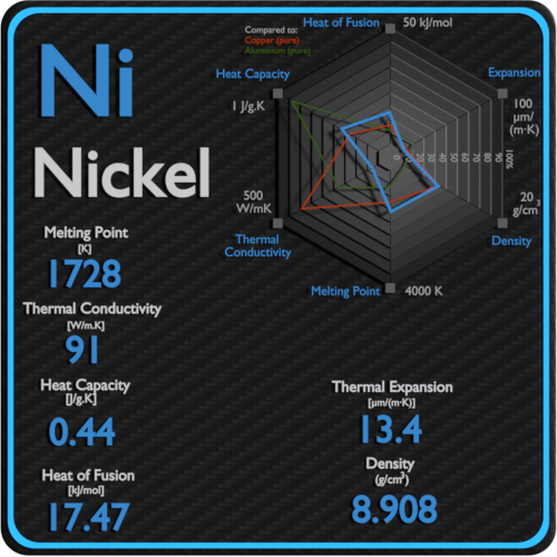 Nickel-melting-point-conductivity-thermal-properties