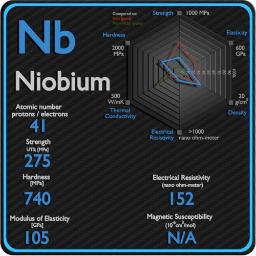 Niobium-electrical-resistivity-magnetic-susceptibility