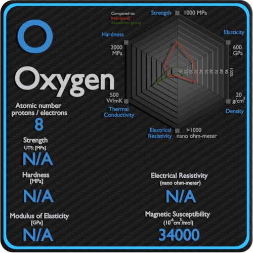 Oxygen-electrical-resistivity-magnetic-susceptibility