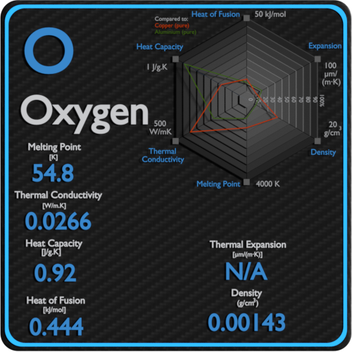Oxygen-melting-point-conductivity-thermal-properties