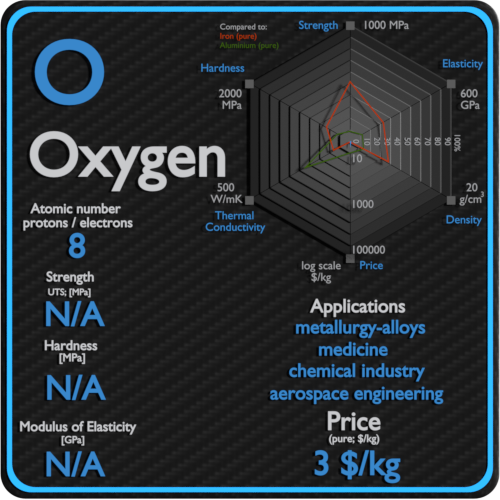Oxygen-properties-price-application-production