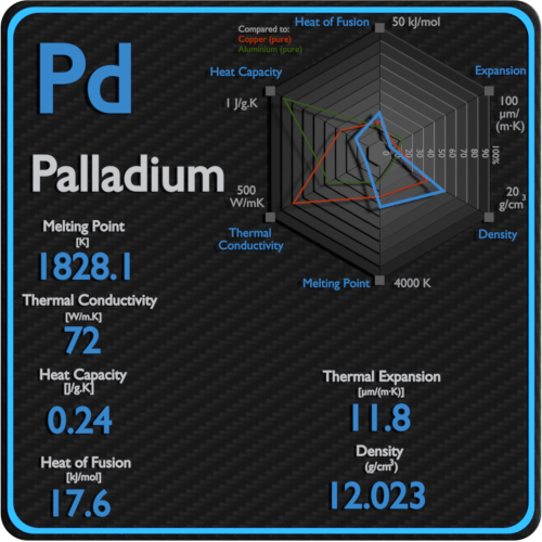 Palladium-melting-point-conductivity-thermal-properties