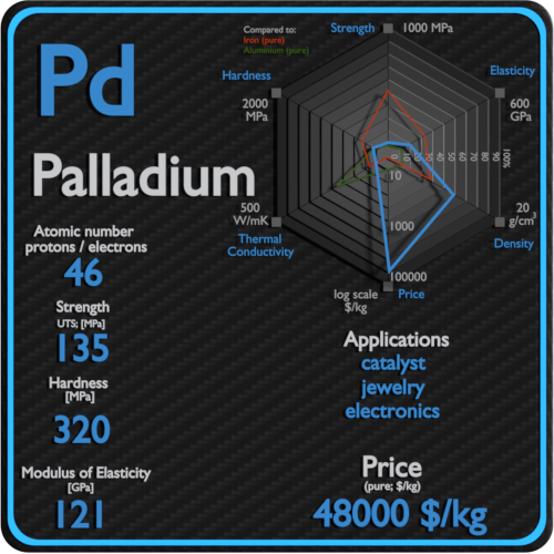 Palladium-properties-price-application-production