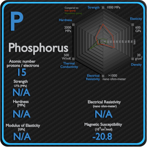 Phosphorus-electrical-resistivity-magnetic-susceptibility