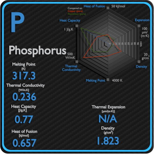 Phosphorus-melting-point-conductivity-thermal-properties