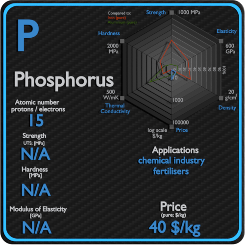 Phosphorus-properties-price-application-production