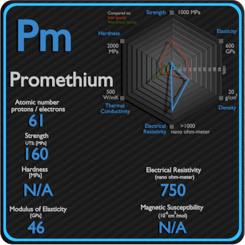 Promethium-electrical-resistivity-magnetic-susceptibility
