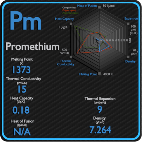 Promethium-melting-point-conductivity-thermal-properties