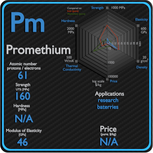 Promethium-properties-price-application-production