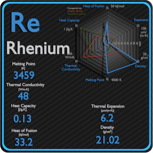 Rhenium-melting-point-conductivity-thermal-properties