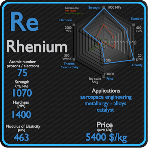Rhenium-properties-price-application-production