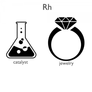 Rhodium-applications