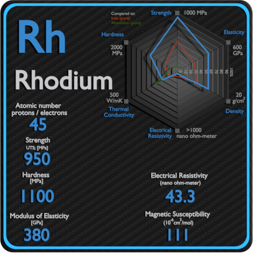 Rhodium-electrical-resistivity-magnetic-susceptibility