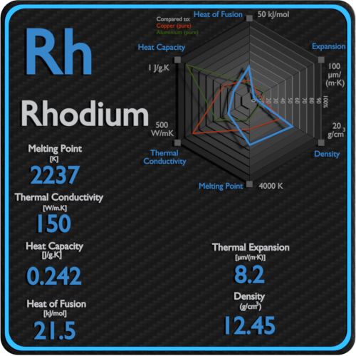 Rhodium-melting-point-conductivity-thermal-properties