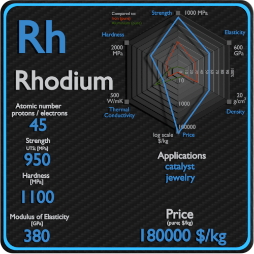 Rhodium-properties-price-application-production