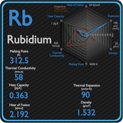 Rubidium-melting-point-conductivity-thermal-properties
