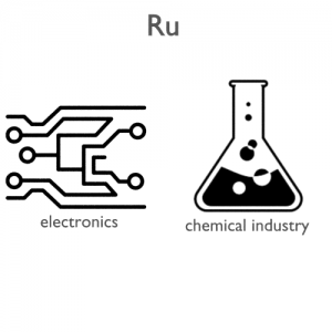 Ruthenium-applications