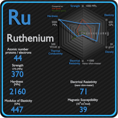 Ruthenium-electrical-resistivity-magnetic-susceptibility